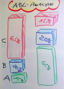 5 ABC Analyse