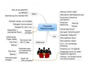 Besprechungen Checkliste