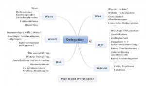 Delegations-Checkliste