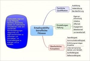 Emloyability