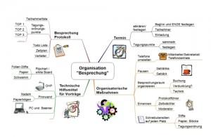 Organisation Besprechung