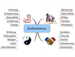 Zeitballance